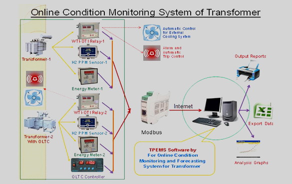 Online Condition Monitoring Of Transformers Power Distribution